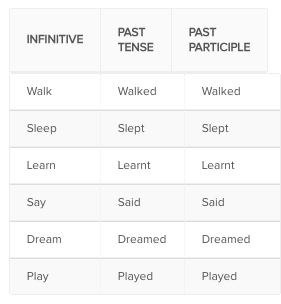 verb forms - past participle
