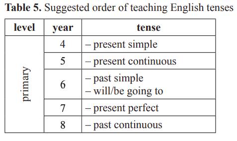 teaching tenses in a spoken syllabus