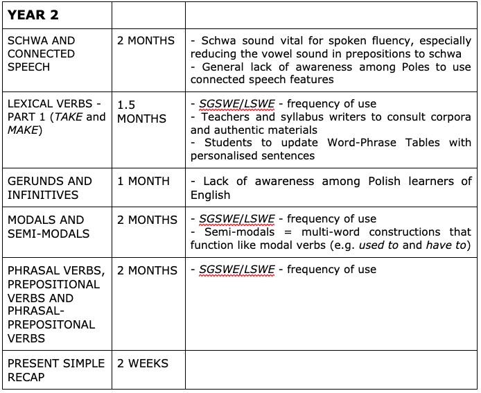 sample spoken English syllabus for intermediate learners