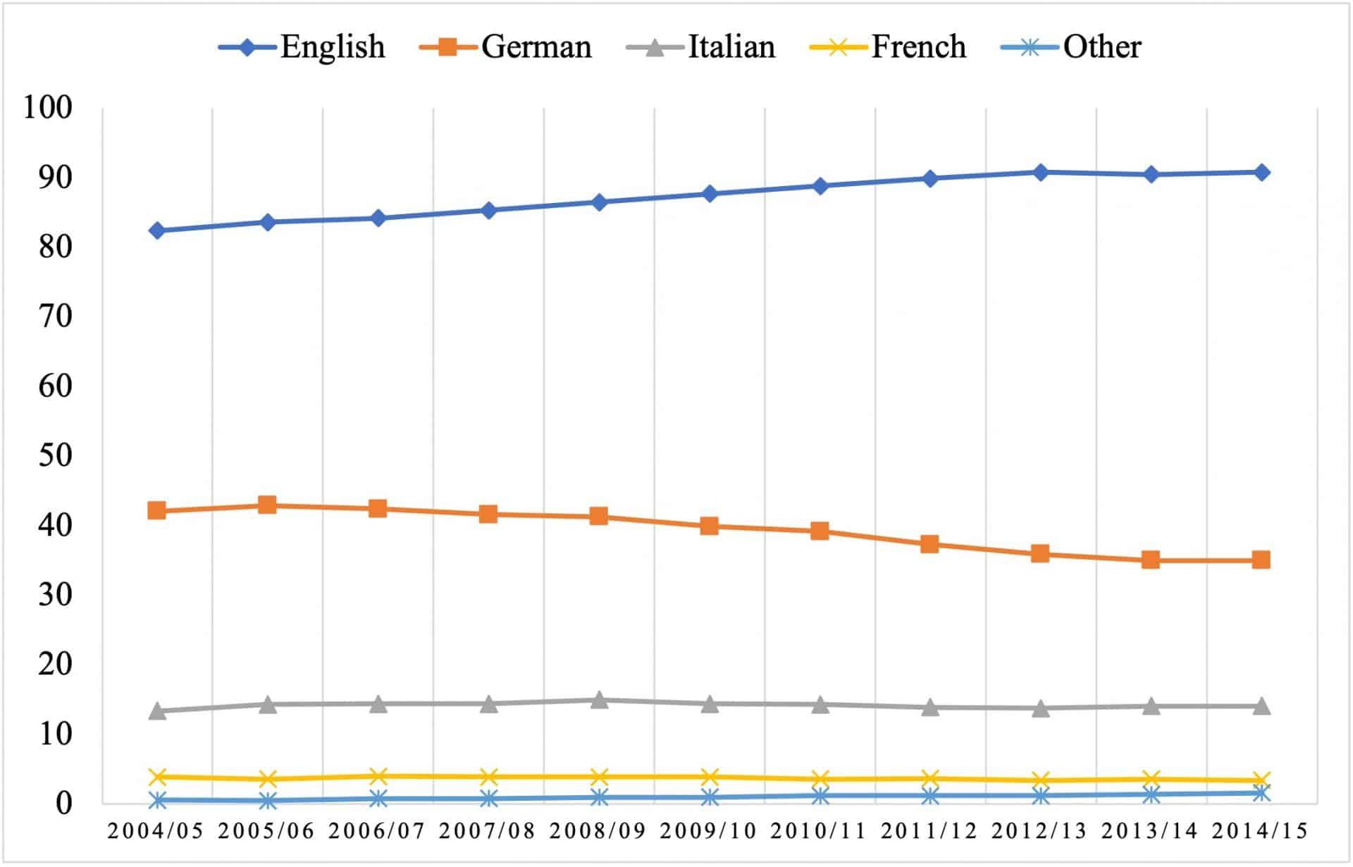English Proficiency Index 2020