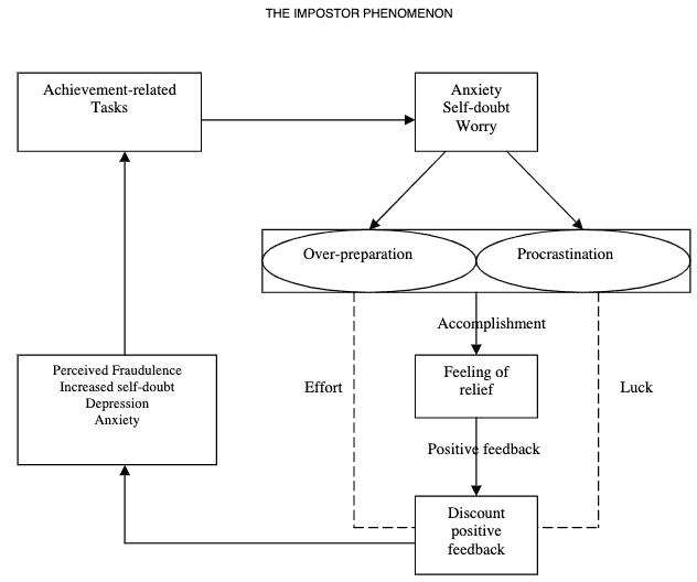 impostor phenomenon cycle