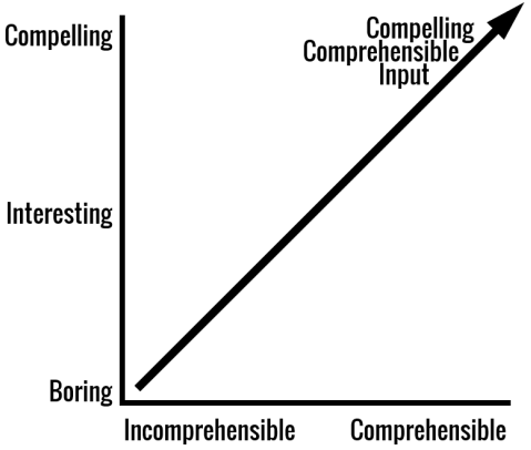 comprehensible input and compelling input
