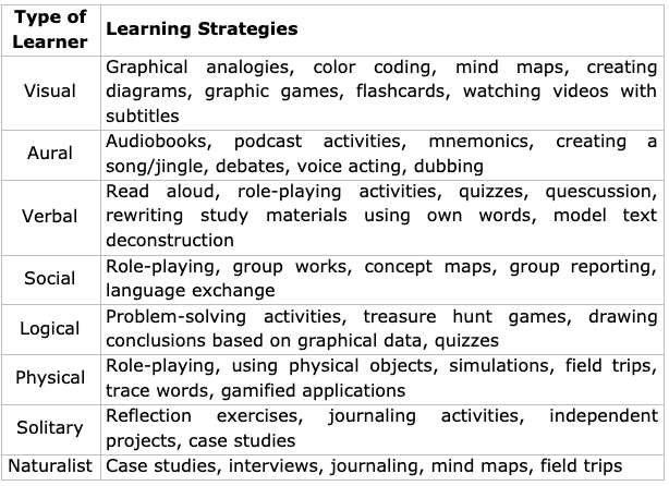 personalise your language learning plan